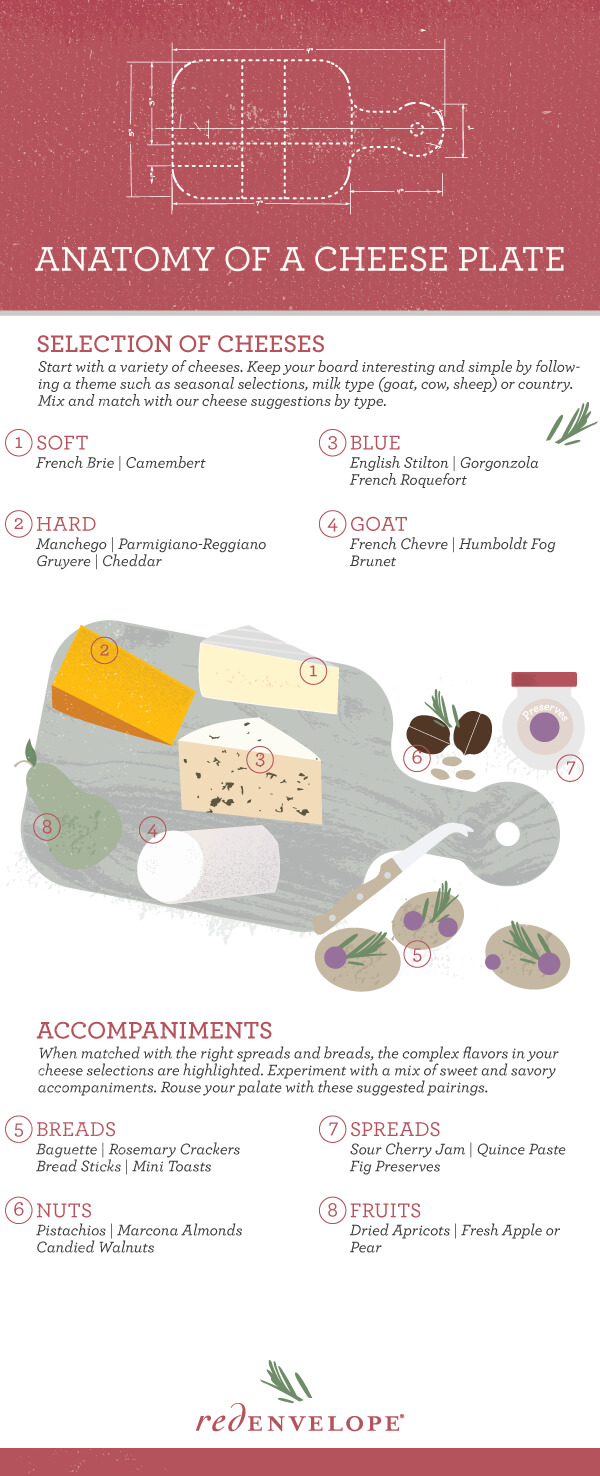 RedEnvelope Cheese Plate Infographic