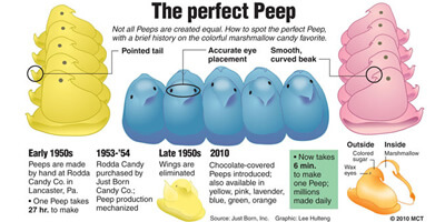 The Perfect Peep - Amazing Reasons We Love Peeps!